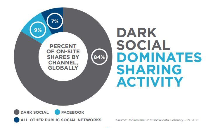 dark social infografica